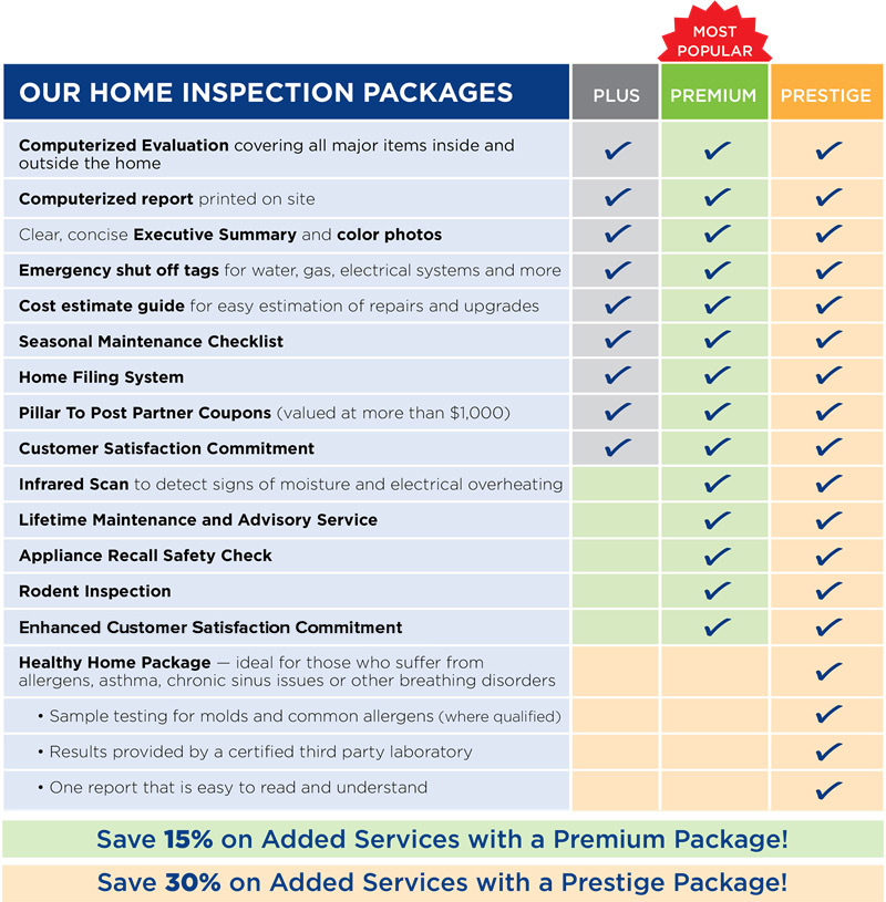 Home Inspection Packages Table